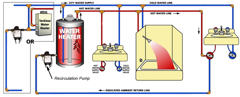 Solarponics solar water heating systems are designed to for Efficient hot water systems