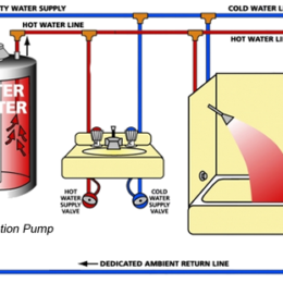 Solarponics Solar Water Heating Systems Are Designed To
